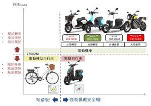 電動自行車法規